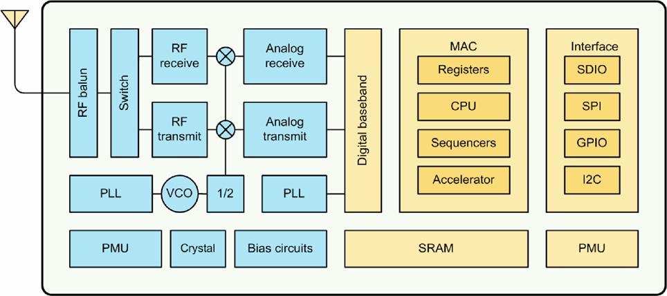 Блок-схема SoC ES8266