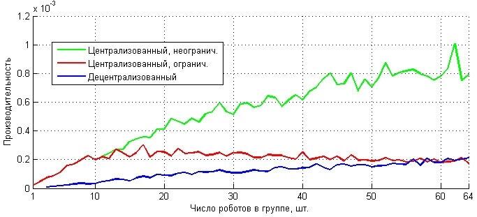 Зависимость числа шагов модельного времени от числа роботов в группе
