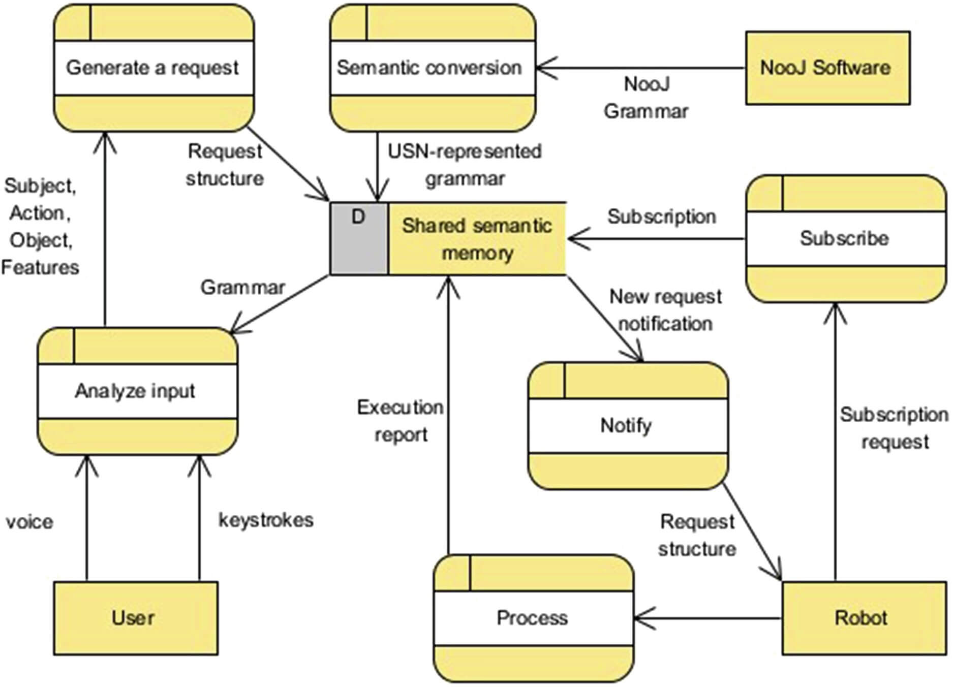 OSTIS data flow diagram