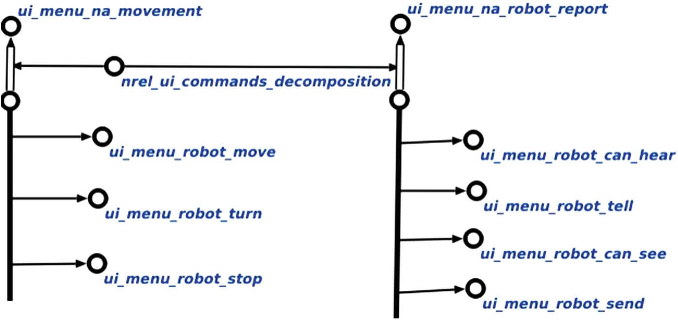 USN representation of the commands
