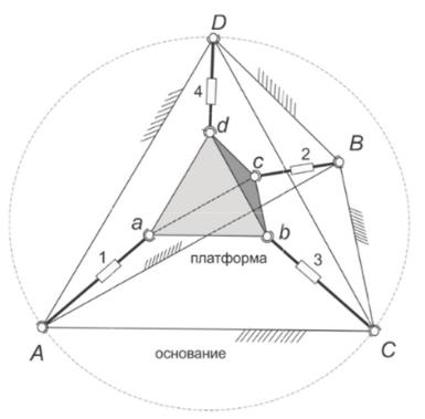 Схема позиционирования рабочего органа (тетраэдр abcd) в сферическом роботе с помощью параллельного механизма с четырьмя опорами (Aa, Bb, Cc, Dd)