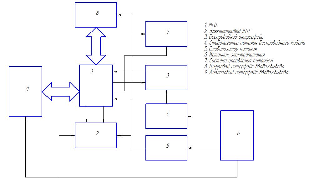 Блок схема устройства управления