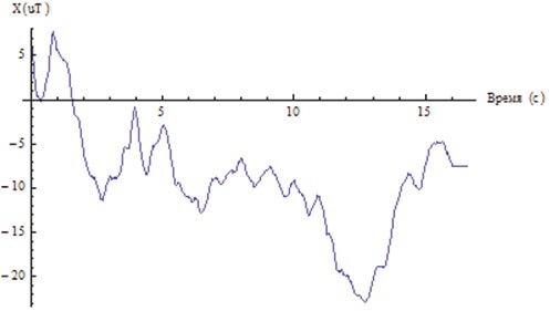 Изменение величины магнитного поля по оси X