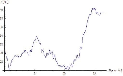 Изменение величины магнитного поля по оси Z