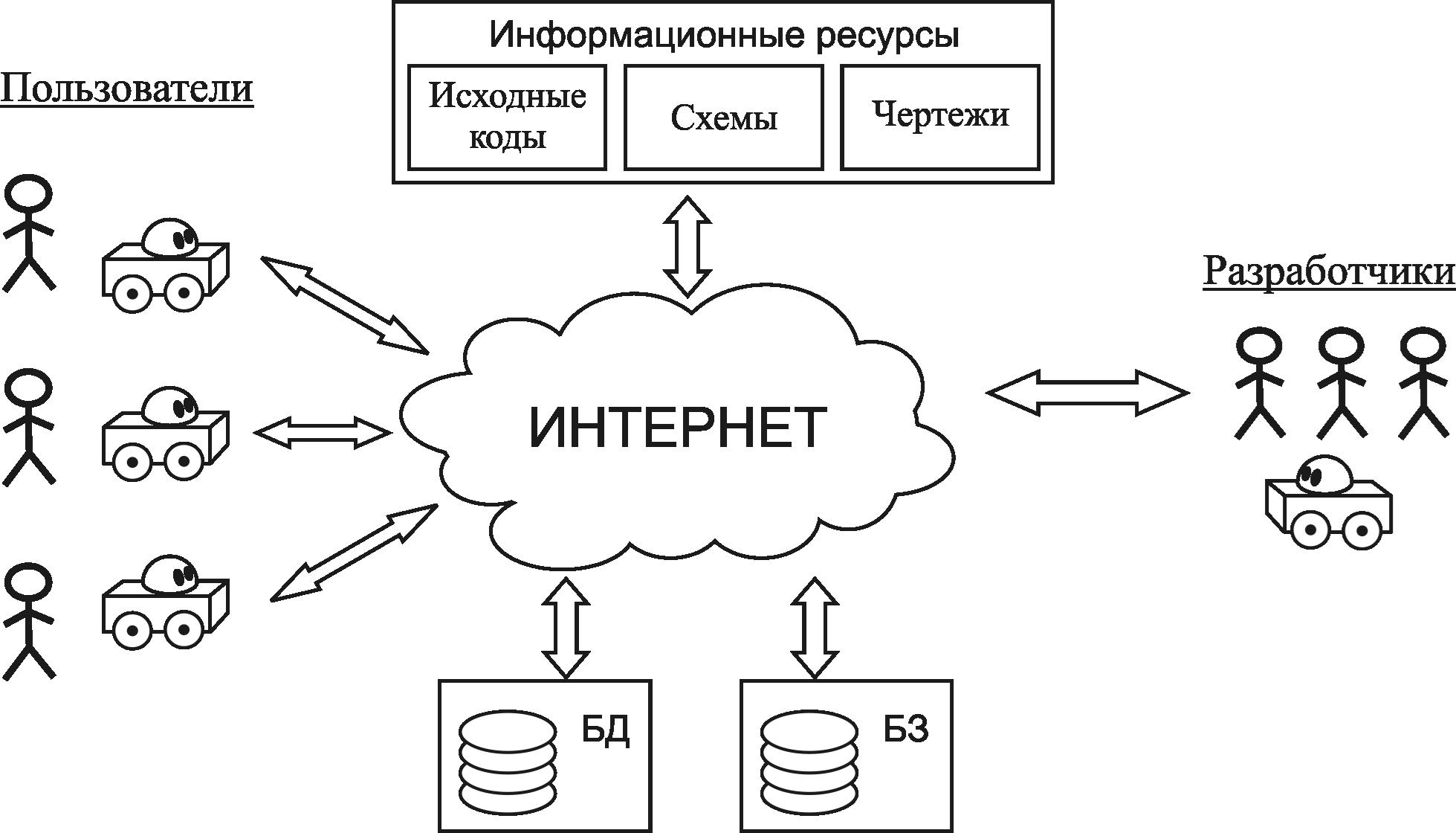 Рисунок 1 - Схема взаимодействия разработчиков и пользователей универсальной платформы